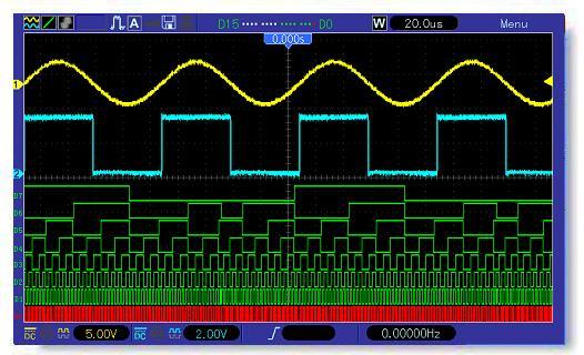 Oscyloskopy cyfrowe Hantek seria 5000D