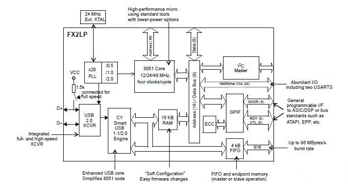 Cypress FX2CY7C68013A-56