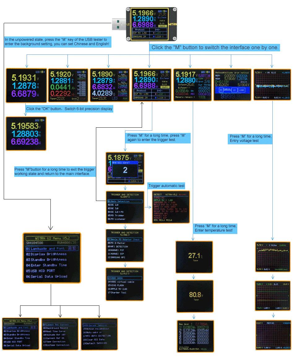 WEB U2 miernik portu USB BTE-668